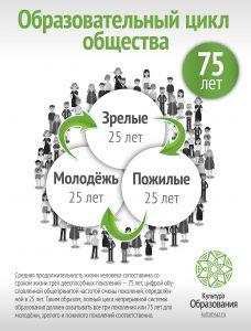Графика: образовательный цикл общества