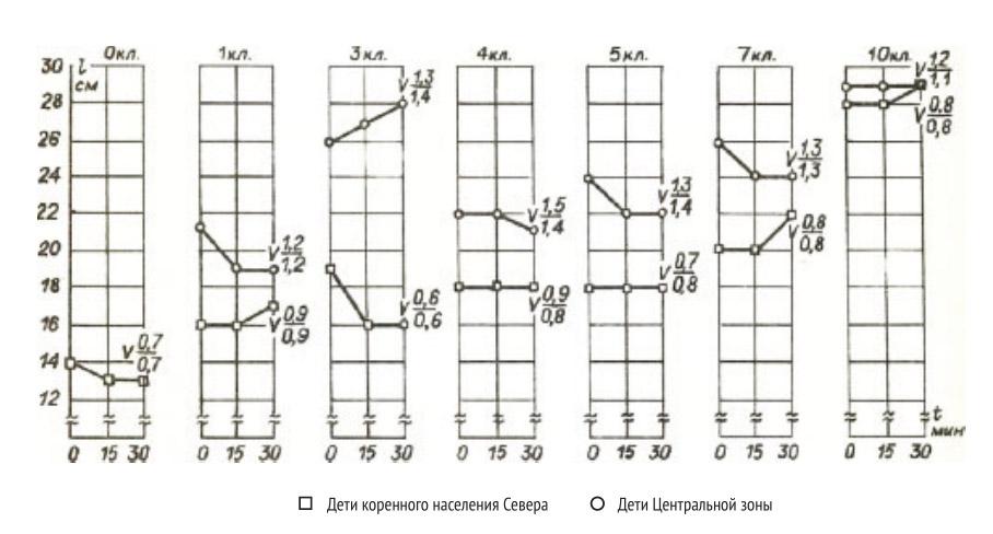 Выраженность синдрома «низко склоненной головы» у школьников в условиях стандартной зрительной нагрузки: верхняя кривая — дети, проживающие в Центральной зоне; нижняя кривая — дети коренных народностей Крайнего Севера.